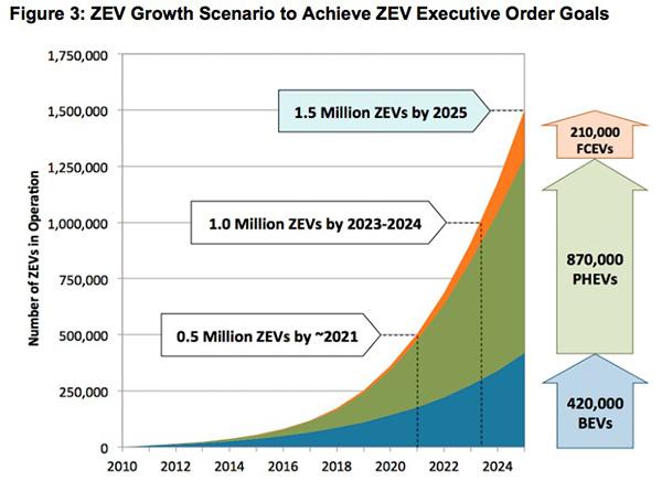 ZEV growth scenario
