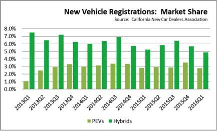 new vehicle market share