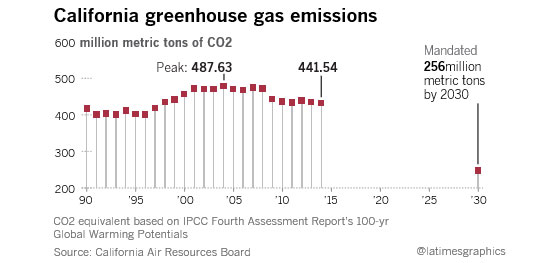 GHG emissions chart
