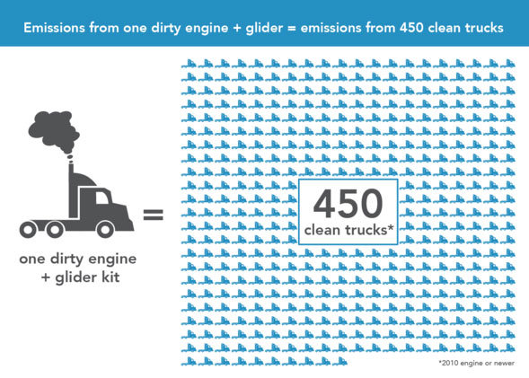 glider trucks dirty rngine emissions