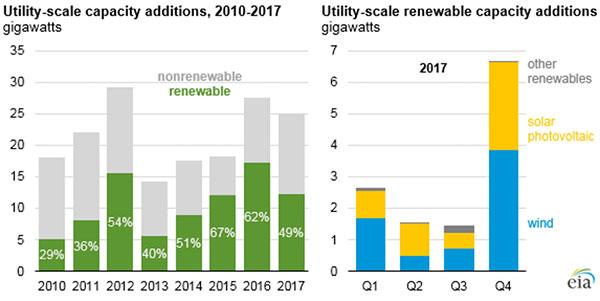 utility scale renewable capacity