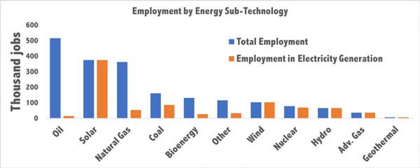 energy industry jobs